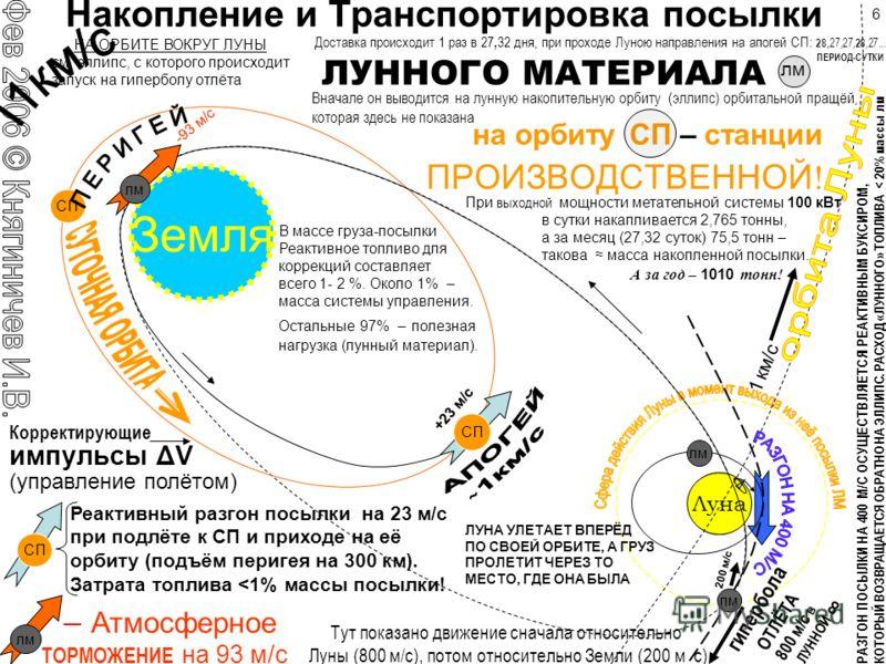 Более эффективный способ: раскрутить грузы- противовесы на концах сверхпрочного каната и отпустить одновременно оба груза А такая конструкция не имеет лишних элементов и окажется много легче при той же кинетической энергии «выстрела», т.е её на Луну