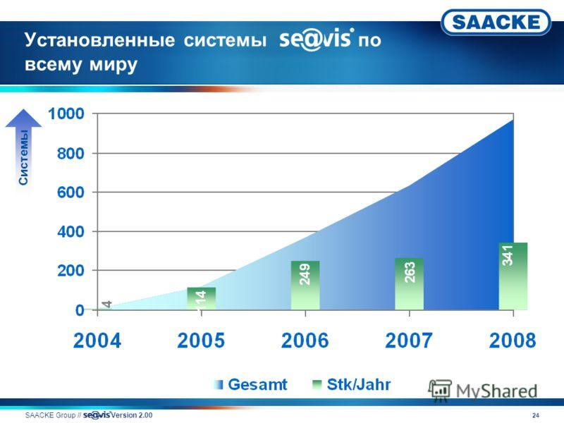 24 Установленные системы v по всему миру SAACKE Group // v Version 2.00 Системы
