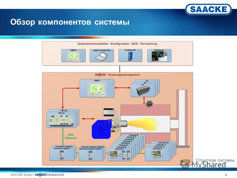 5 Обзор компонентов системы SAACKE Group // v Version 2.00 Структура системы