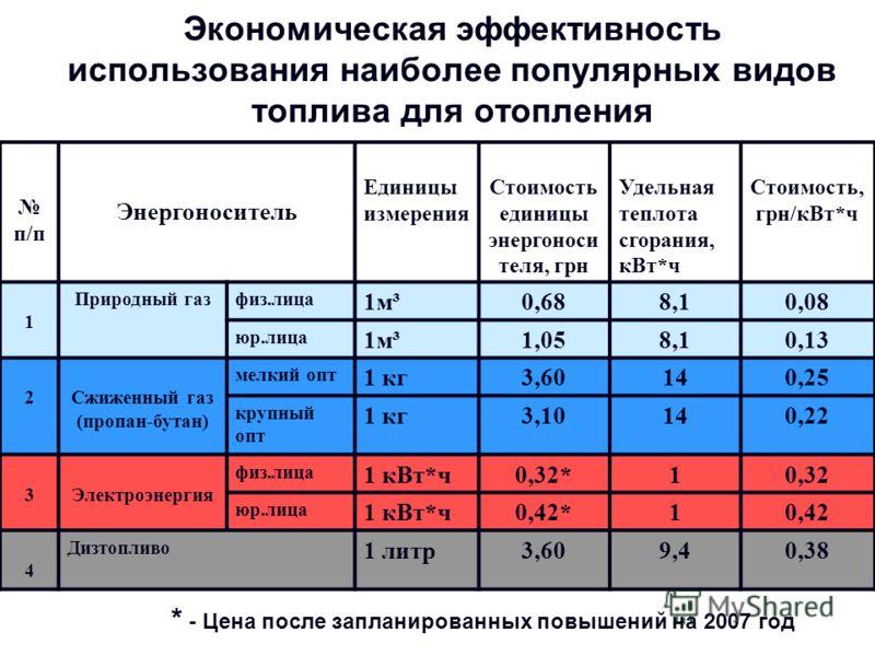 антресоли квартире какой расход газа на отопление дома 60 м2 Ивана Чонкина