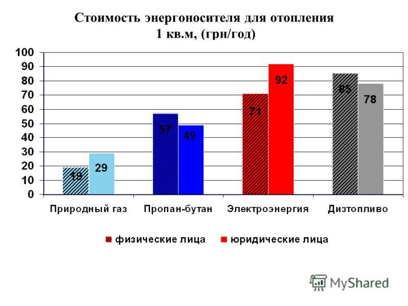 Стоимость энергоносителя для отопления 1 кв.м, (грн/год)