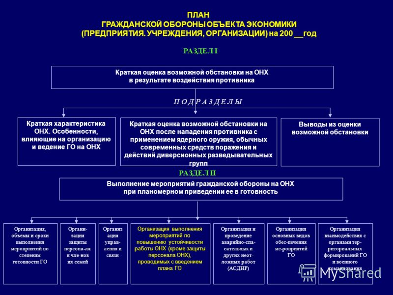 Краткая оценка возможной обстановки на ОHX в результате воздействия противника Краткая характеристика ОНХ. Особенности, влияющие на организацию и ведение ГО на ОНХ Выводы из оценки возможной обстановки Краткая оценка возможной обстановки на ОНХ после
