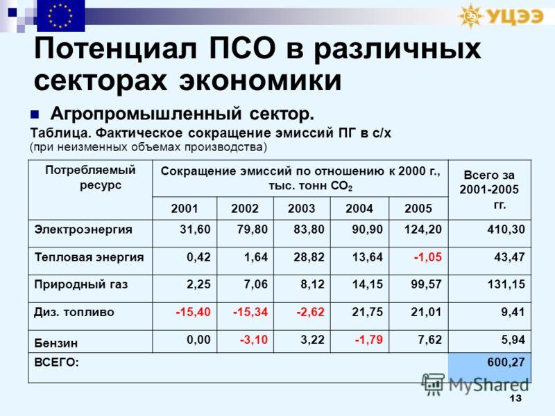 13 Потенциал ПСО в различных секторах экономики Агропромышленный сектор. Таблица. Фактическое сокращение эмиссий ПГ в с/х (при неизменных объемах производства) Потребляемый ресурс Сокращение эмиссий по отношению к 2000 г., тыс. тонн СО 2 Всего за 200