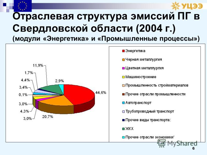 6 Отраслевая структура эмиссий ПГ в Свердловской области (2004 г.) (модули «Энергетика» и «Промышленные процессы») 330492432