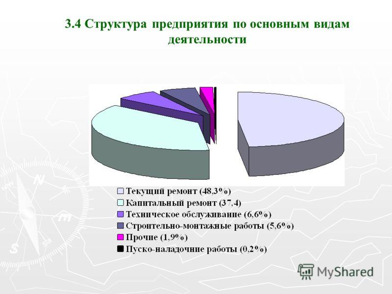 3.4 Структура предприятия по основным видам деятельности