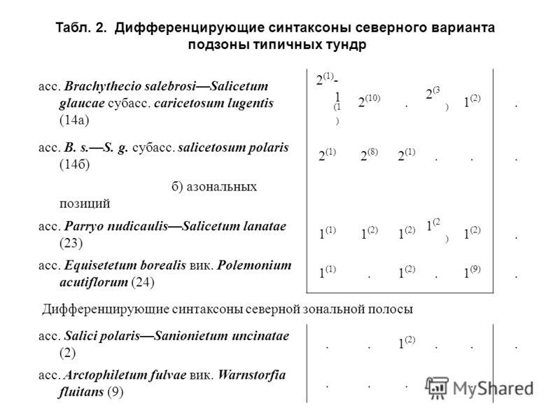 асс. Brachythecio salebrosiSalicetum glaucae субасс. caricetosum lugentis (14а) 2 (1) - 1 (1 ) 2 (10). 2 (3 ) 1 (2). асс. B. s.S. g. субасс. salicetosum polaris (14б) 2 (1) 2 (8) 2 (1)... б) азональных позиций асс. Parryo nudicaulisSalicetum lanatae