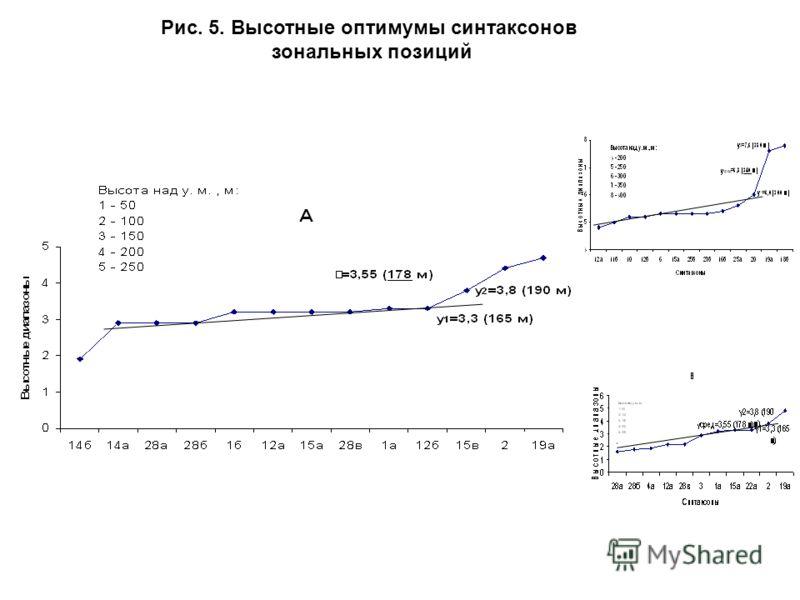 Рис. 5. Высотные оптимумы синтаксонов зональных позиций