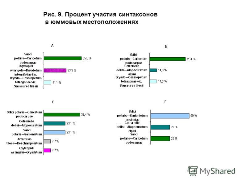 Рис. 9. Процент участия синтаксонов в юммовых местоположениях