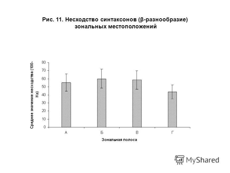 Рис. 11. Несходство синтаксонов (β-разнообразие) зональных местоположений