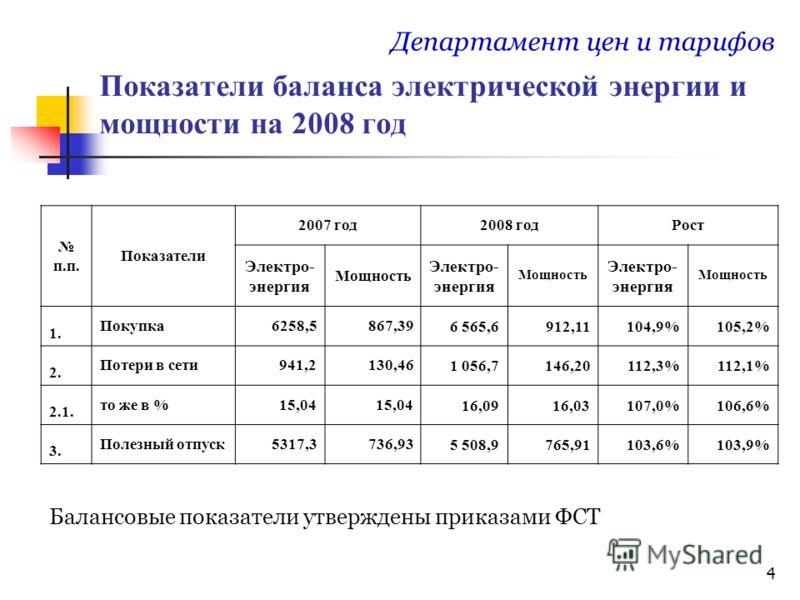 4 Показатели баланса электрической энергии и мощности на 2008 год Департамент цен и тарифов п.п. Показатели 2007 год2008 годРост Электро- энергия Мощность Электро- энергия Мощность Электро- энергия Мощность 1. Покупка6258,5867,396 565,6912,11104,9%10