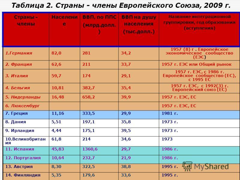 Ирина Викторовна Лесниковская45 В 1992 году был подписан Маастрихтский договор об образовании Европейского союза (ЕС). В 2004 году - после пятого расширения в региональный союз вошли десять государств – страны Балтии (Литва, Латвия, Эстония), страны