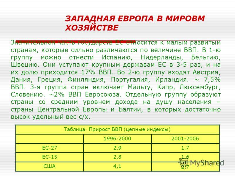 Ирина Викторовна Лесниковская53 Европейский Союз в Мировом хозяйстве На долю ЕС приходится 30% ВМП (22% по покупательной способности валюты) и 7,3% населения мира. Общий объем ВВП 10 271,4 млрд.$. ВВП на душу населения 40000$ ЕС – политический союз,