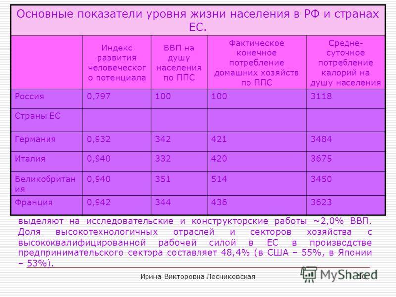 Ирина Викторовна Лесниковская55 Совокупный ВВП стран ЕС В ЕС лица с высшим образованием в возрасте 25-64 лет составляют 20,4%, ~10% рабочей силы ЕС работают 50ч. в неделю (в США, Японии – более 20% рабочей силы).