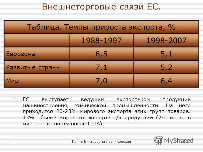 Ирина Викторовна Лесниковская60 Индексы потребительских цен (Госкомстат).