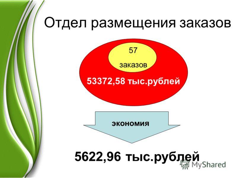 Отдел размещения заказов 57 заказов 53372,58 тыс.рублей экономия 5622,96 тыс.рублей