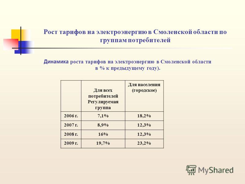 Рост тарифов на электроэнергию в Смоленской области по группам потребителей Динамика роста тарифов на электроэнергию в Смоленской области в % к предыдущему году). Для всех потребителей Регулируемая группа Для населения (городское) 2006 г.7,1%18,2% 20