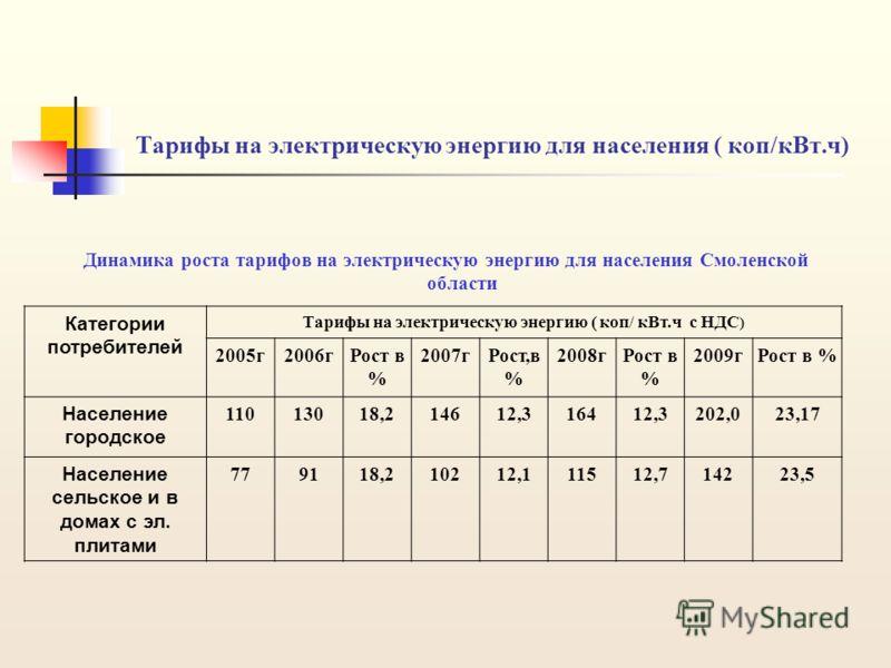 Тарифы на электрическую энергию для населения ( коп/кВт.ч) Динамика роста тарифов на электрическую энергию для населения Смоленской области Категории потребителей Тарифы на электрическую энергию ( коп/ кВт.ч с НДС ) 2005г2006гРост в % 2007гРост,в % 2