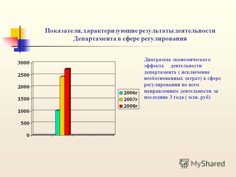 Показатели, характеризующие результаты деятельности Департамента в сфере регулирования Диаграмма экономического эффекта деятельности департамента ( исключение необоснованных затрат) в сфере регулировании по всем направлениям деятельности за последние