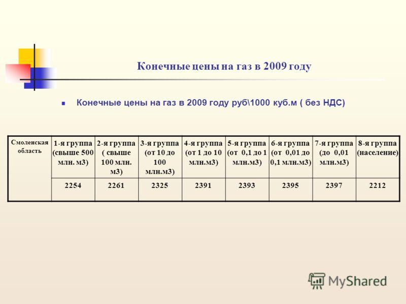 Конечные цены на газ в 2009 году Конечные цены на газ в 2009 году руб\1000 куб.м ( без НДС) Смоленская область 1-я группа (свыше 500 млн. м3) 2-я группа ( свыше 100 млн. м3) 3-я группа (от 10 до 100 млн.м3) 4-я группа (от 1 до 10 млн.м3) 5-я группа (