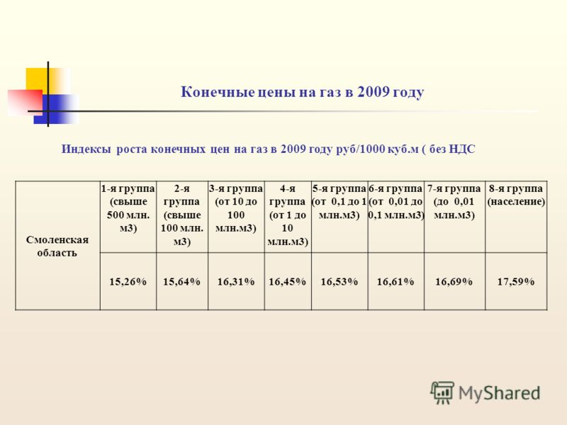 Конечные цены на газ в 2009 году Индексы роста конечных цен на газ в 2009 году руб/1000 куб.м ( без НДС Смоленская область 1-я группа (свыше 500 млн. м3) 2-я группа (свыше 100 млн. м3) 3-я группа (от 10 до 100 млн.м3) 4-я группа (от 1 до 10 млн.м3) 5