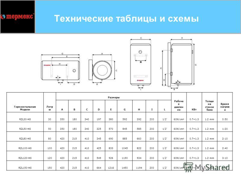 36 Технические таблицы и схемы Горизонтальные Модели Литр ы Размеры Рабоче е давлен иеКВт Толщи на стенок бака Время нагрев а ABCDEGHIL RZL30-HS303501803401973805923922001/2'60N/cm 2 0.7+1.31.2 mm0:50 RZL50-HS503501803403255708455852001/2'60N/cm 2 0.