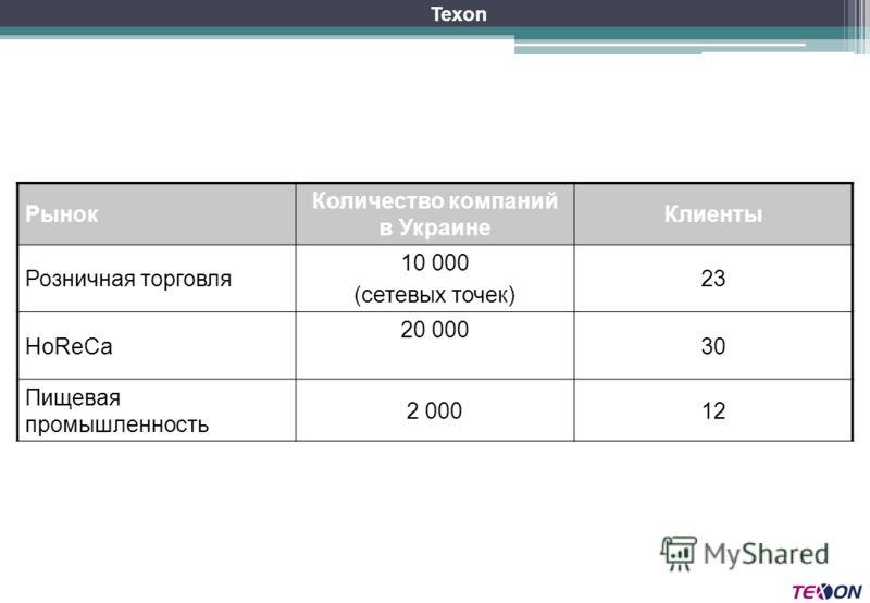 Рынок Количество компаний в Украине Клиенты Розничная торговля 10 000 (сетевых точек) 23 HoReCa 20 000 30 Пищевая промышленность 2 00012 Texon