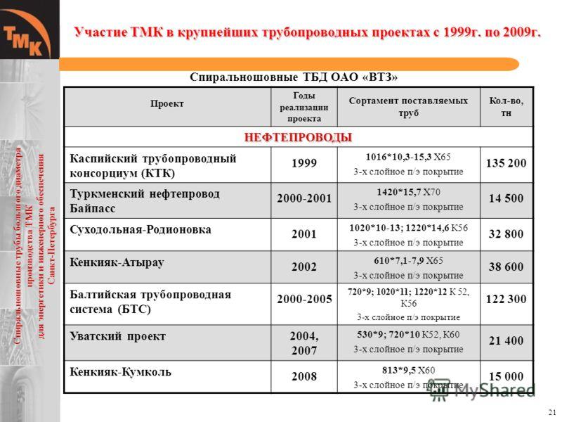21 Участие ТМК в крупнейших трубопроводных проектах с 1999г. по 2009г. Спиральношовные ТБД ОАО «ВТЗ» Проект Годы реализации проекта Сортамент поставляемых труб Кол-во, тн НЕФТЕПРОВОДЫ Каспийский трубопроводный консорциум (КТК) 1999 1016*10,3-15,3 X65