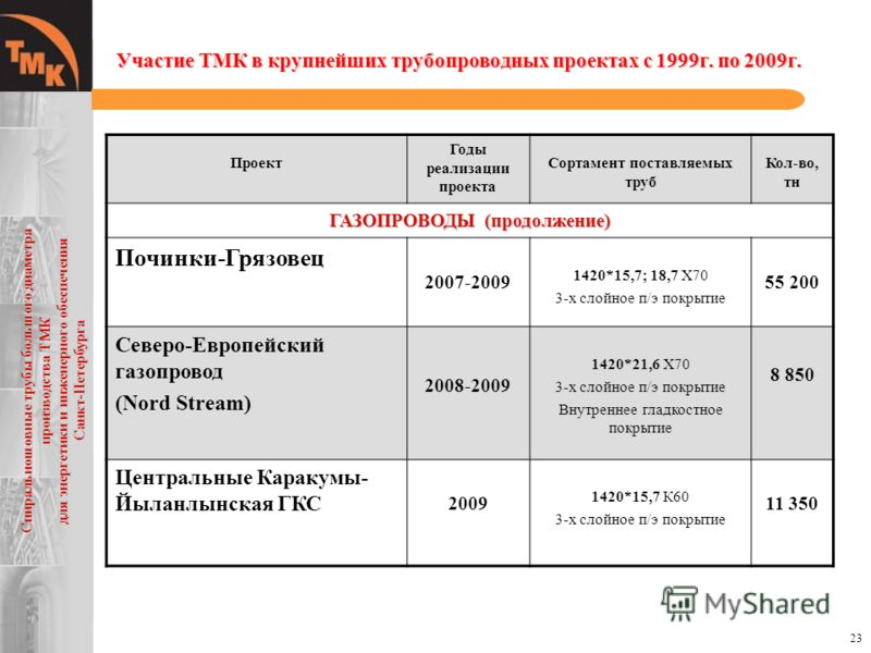 23 Проект Годы реализации проекта Сортамент поставляемых труб Кол-во, тн ГАЗОПРОВОДЫ (продолжение) Починки-Грязовец 2007-2009 1420*15,7; 18,7 Х70 3-х слойное п/э покрытие 55 200 Северо-Европейский газопровод (Nord Stream) 2008-2009 1420*21,6 Х70 3-х