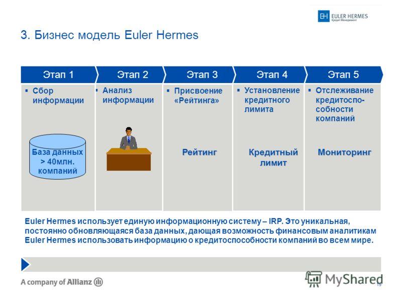 19 3. Бизнес модель Euler Hermes Анализ информации Сбор информации Этап 1 Присвоение «Рейтинга» Установление кредитного лимита Этап 2Этап 3Этап 4 База данных > 40млн. компаний Рейтинг Кредитный лимит Euler Hermes использует единую информационную сист