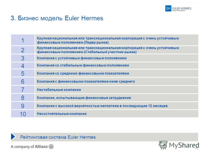 21 3. Бизнес модель Euler Hermes Компании, испытывающие финансовые затруднения Компания со стабильным финансовым положением Компания со средними финансовыми показателями Компания с финансовыми показателями ниже среднего Нестабильные компании Компании