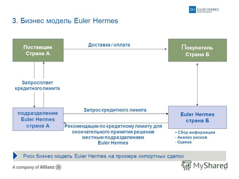 22 3. Бизнес модель Euler Hermes - Сбор информации - Анализ рисков - Оценка Риск бизнес модель Euler Hermes на примере импортных сделок П окупатель Страна Б Euler Hermes страна Б Доставка / оплата Запрос кредитного лимита подразделение Euler Hermes с