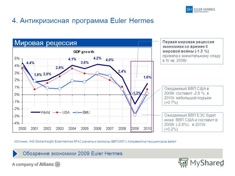 26 4. Антикризисная программа Euler Hermes Ожидаемый ВВП США в 2009г. составит -2.6 %, в 2010г. небольшой подъем (+0.7%) Ожидаемый ВВП ЕЭС будет ниже ВВП США и составит в 2009г. (-2.8%), в 2010г. (+0.2%) Мировая рецессия Первая мировая рецессия эконо