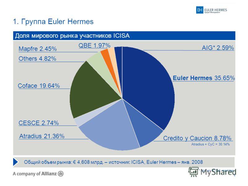 8 1. Группа Euler Hermes * Not an ICISA member CESCE 2.74% Доля мирового рынка участников ICISA Atradius 21.36% Euler Hermes 35.65% Others 4.82% Coface 19.64% Atradius + CyC = 30.14% Credito y Caucion 8.78% AIG* 2.59% Mapfre 2.45% QBE 1.97% Общий объ
