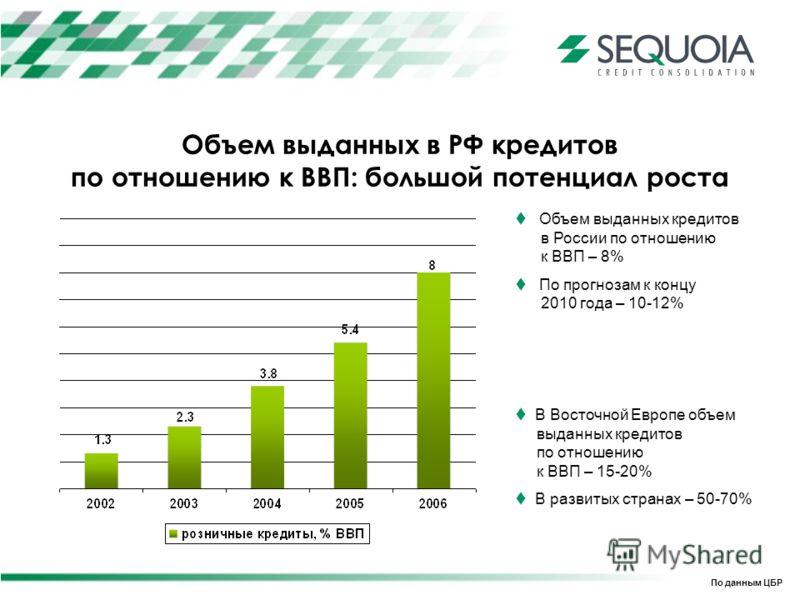 Объем выданных в РФ кредитов по отношению к ВВП: большой потенциал роста По данным ЦБР Объем выданных кредитов в России по отношению к ВВП – 8% По прогнозам к концу 2010 года – 10-12% В Восточной Европе объем выданных кредитов по отношению к ВВП – 15