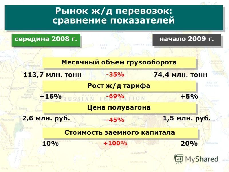 Рынок ж/д перевозок: сравнение показателей Рынок ж/д перевозок: сравнение показателей Цена полувагона Стоимость заемного капитала Месячный объем грузооборота середина 2008 г. начало 2009 г. 2,6 млн. руб. 113,7 млн. тонн 10% 20% 74,4 млн. тонн 1,5 млн