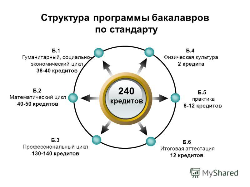 Структура программы бакалавров по стандарту 240 кредитов Б.4 Физическая культура 2 кредита Б.1 Гуманитарный, социально- экономический цикл 38-40 кредитов Б.5 практика 8-12 кредитов Б.6 Итоговая аттестация 12 кредитов Б.2 Математический цикл 40-50 кре