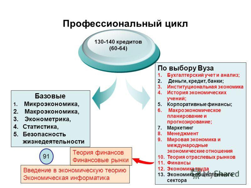Профессиональный цикл Базовые 1. Микроэкономика, 2. Макроэкономика, 3. Эконометрика, 4.Статистика, 5.Безопасность жизнедеятельности 130-140 кредитов (60-64) По выбору Вуза 1.Бухгалтерский учет и анализ; 2. Деньги, кредит, банки; 3.Институциональная э