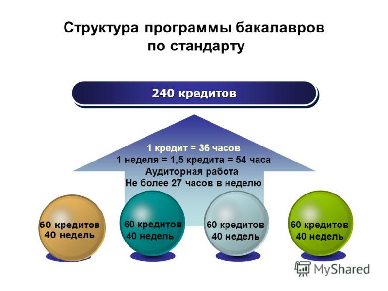 Структура программы бакалавров по стандарту 240 кредитов 1 кредит = 36 часов 1 неделя = 1,5 кредита = 54 часа Аудиторная работа Не более 27 часов в неделю 60 кредитов 40 недель 60 кредитов 40 недель 60 кредитов 40 недель 60 кредитов 40 недель