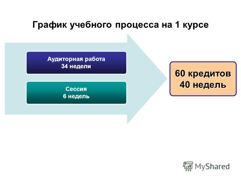 График учебного процесса на 1 курсе Аудиторная работа 34 недели Сессия 6 недель 60 кредитов 40 недель