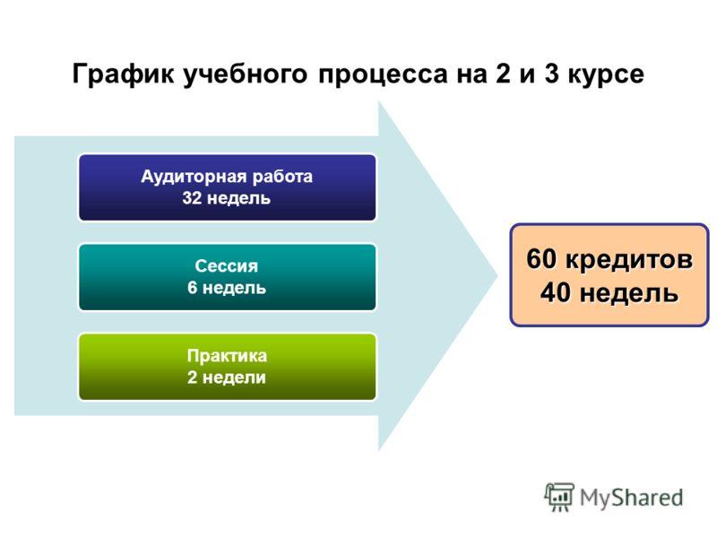 График учебного процесса на 2 и 3 курсе Аудиторная работа 32 недель Сессия 6 недель Практика 2 недели 60 кредитов 40 недель