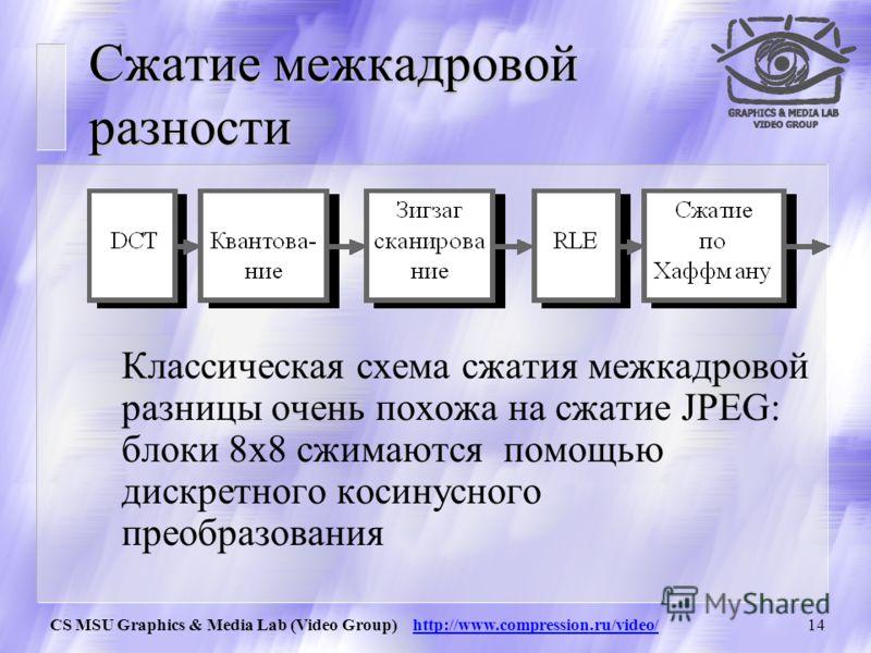 CS MSU Graphics & Media Lab (Video Group) http://www.compression.ru/video/13 Движение для B-кадра Для B-кадров у нас появляется возможность выбирать как наиболее близкий блок из любого кадра, так и интерполировать блоки из двух кадров.