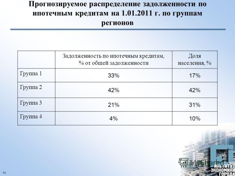 14 Прогнозируемое распределение задолженности по ипотечным кредитам на 1.01.2011 г. по группам регионов Задолженность по ипотечным кредитам, % от общей задолженности Доля населения, % Группа 1 33%17% Группа 2 42%42%42% Группа 3 21%21%31% Группа 4 4%1