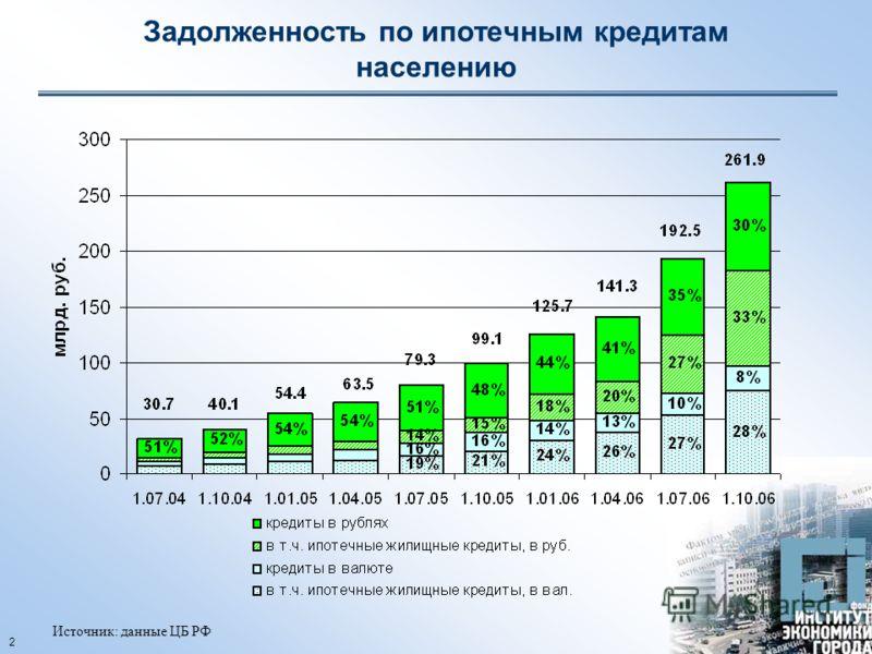 2 Задолженность по ипотечным кредитам населению Источник: данные ЦБ РФ