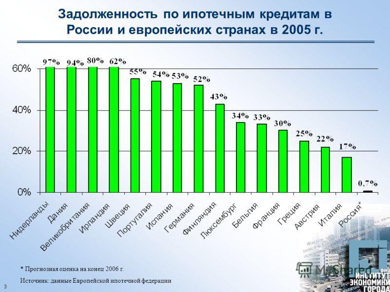 3 Задолженность по ипотечным кредитам в России и европейских странах в 2005 г. * Прогнозная оценка на конец 2006 г. Источник: данные Европейской ипотечной федерации