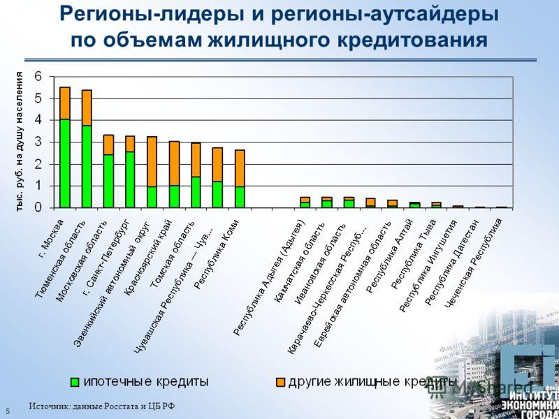 5 Регионы-лидеры и регионы-аутсайдеры по объемам жилищного кредитования Источник: данные Росстата и ЦБ РФ