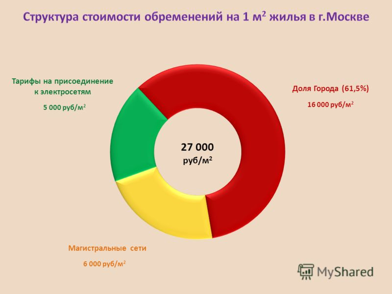 6 000 руб/м 2 5 000 руб/м 2 16 000 руб/м 2 Доля Города (61,5%) Магистральные сети Тарифы на присоединение к электросетям 27 000 руб/м 2