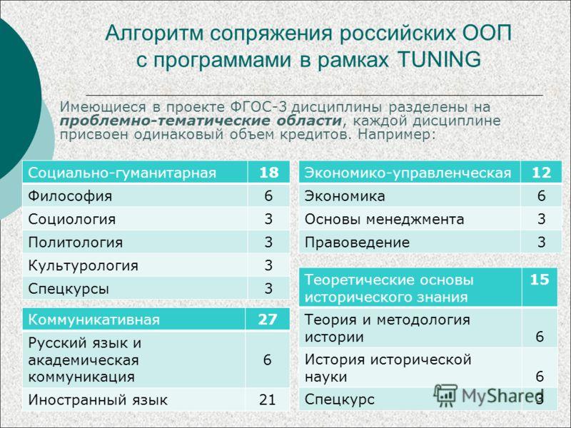 Алгоритм сопряжения российских ООП с программами в рамках TUNING Имеющиеся в проекте ФГОС-3 дисциплины разделены на проблемно-тематические области, каждой дисциплине присвоен одинаковый объем кредитов. Например: Социально-гуманитарная18 Философия6 Со