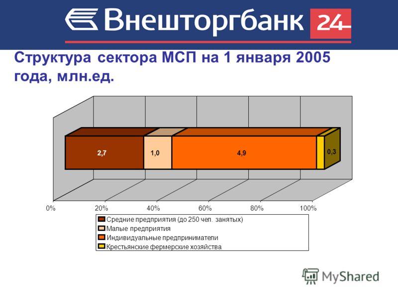 Структура сектора МСП на 1 января 2005 года, млн.ед. 2,71,04,9 0,3 0%20%40%60%80%100% Средние предприятия (до 250 чел. занятых) Малые предприятия Индивидуальные предприниматели Крестьянские фермерские хозяйства