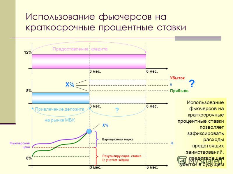 5 Использование фьючерсов на краткосрочные процентные ставки 3 мес.6 мес. 3 мес.6 мес. 8% 12% 8%8% X%X% 0 Убыток 0 Вариационная маржа Результирующая ставка (с учетом хеджа) Фьючерсная цена Прибыль ? ? X% Предоставление кредита Привлечение депозита на