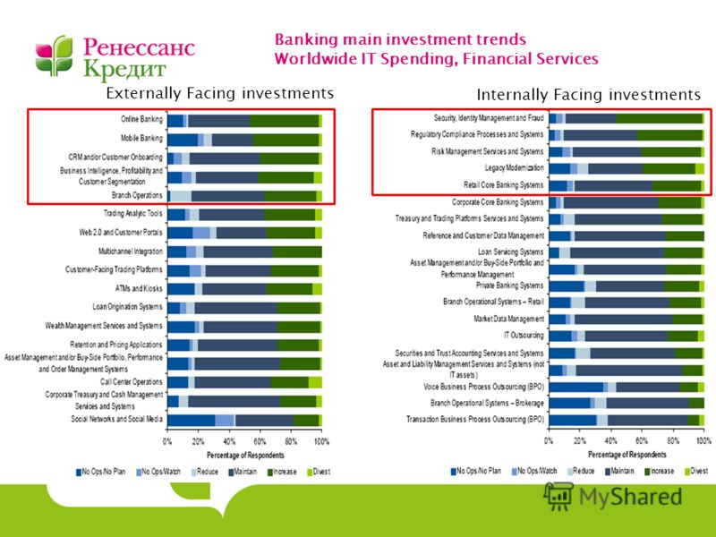 Banking main investment trends Worldwide IT Spending, Financial Services Externally Facing investments Internally Facing investments